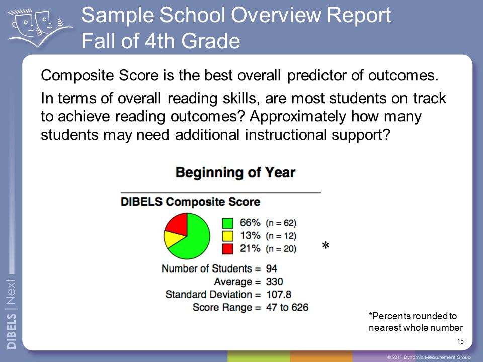 Sample School Overview Report Fall of 4th Grade Composite Score is the best overall predictor of outcomes.