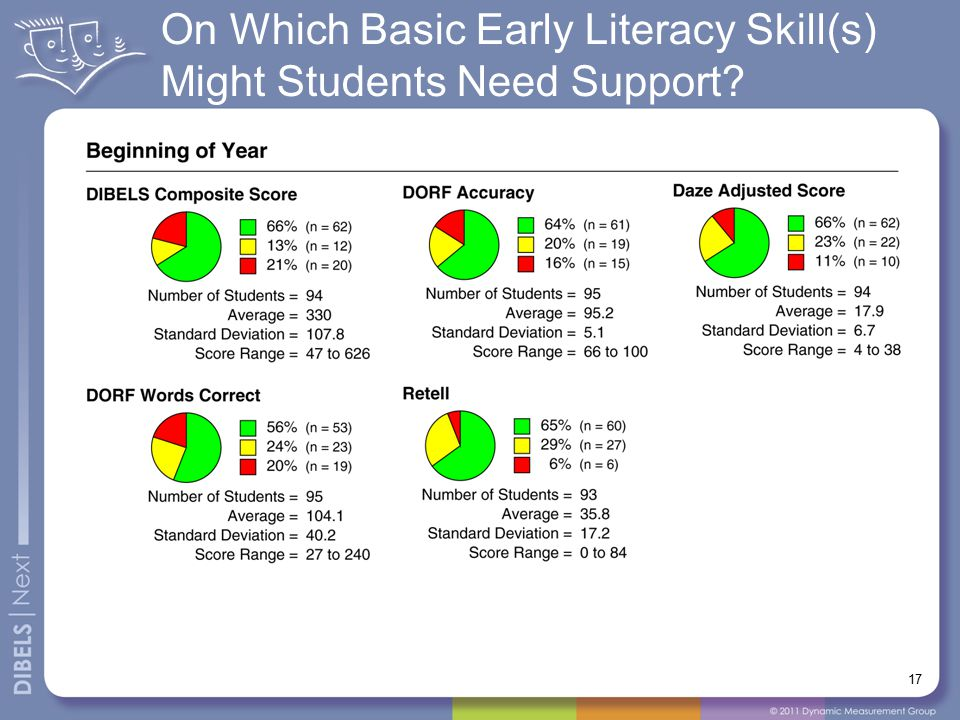 17 On Which Basic Early Literacy Skill(s) Might Students Need Support