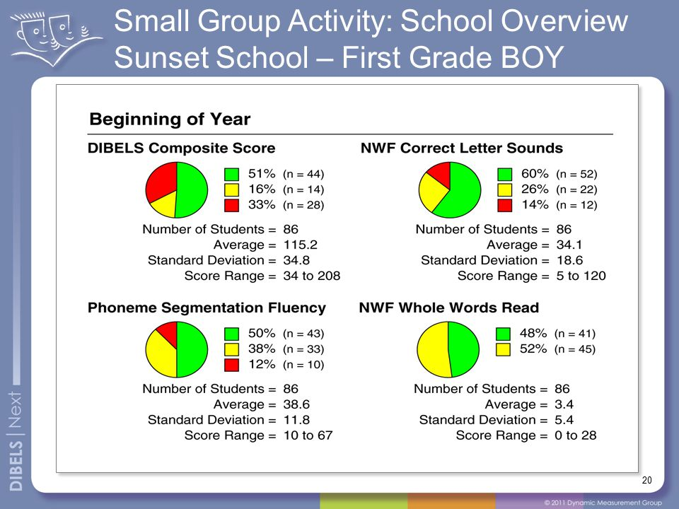Small Group Activity: School Overview Sunset School – First Grade BOY 20