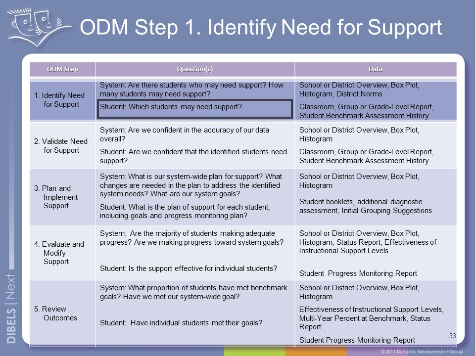 ODM Step 1. Identify Need for Support 33 ODM Step Question(s)Data 1.