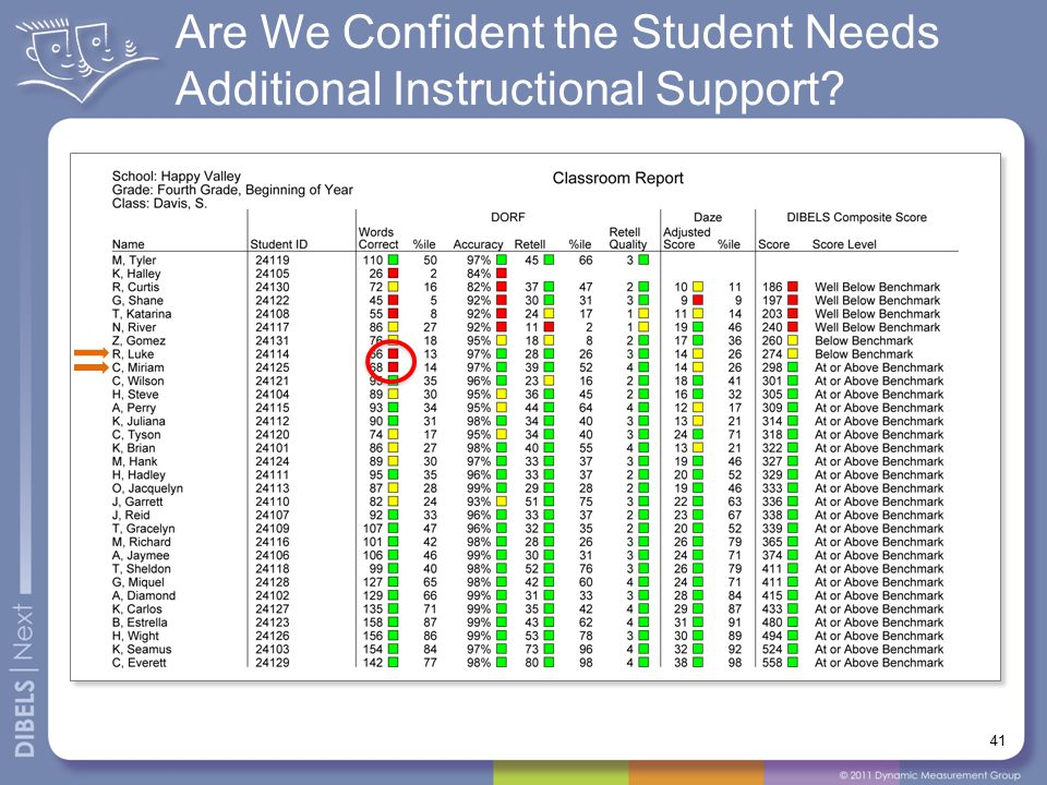Are We Confident the Student Needs Additional Instructional Support 41