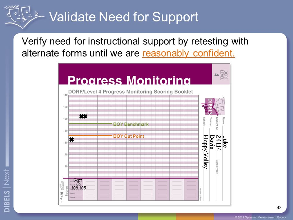 Validate Need for Support Verify need for instructional support by retesting with alternate forms until we are reasonably confident. 42 Luke Davis Hap