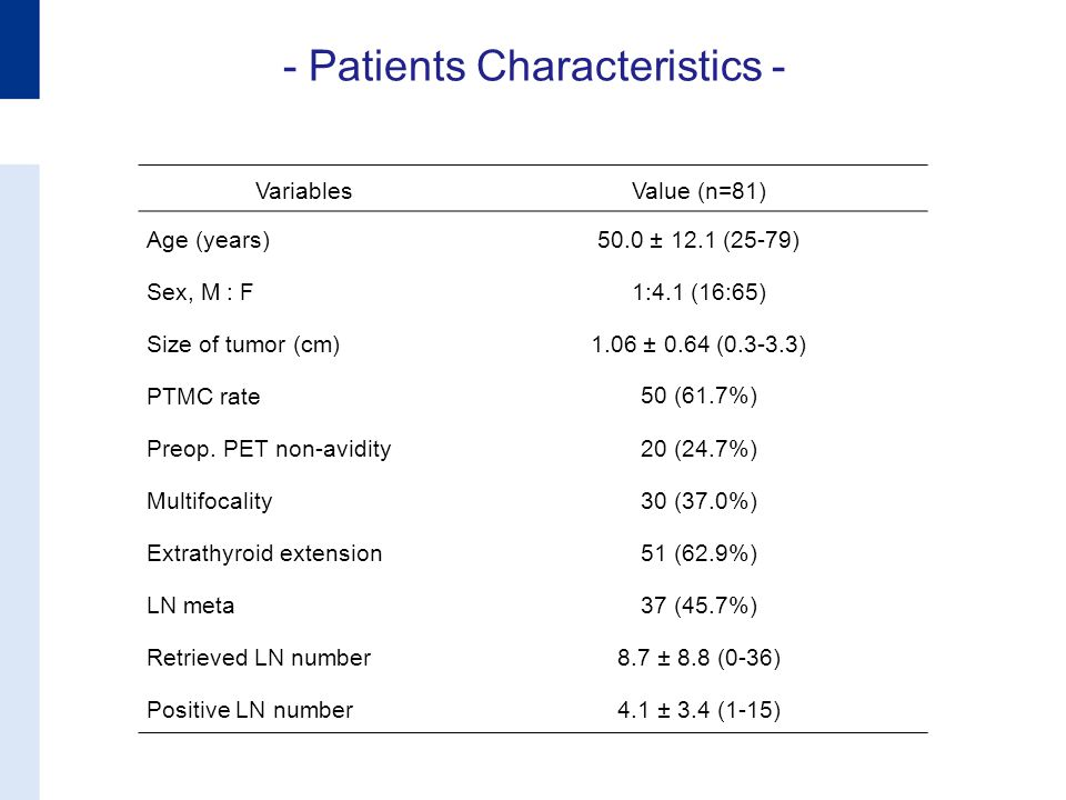 - Patients Characteristics - Variables Value (n=81) Age (years)50.0 ± 12.1 (25-79) Sex, M : F 1:4.1 (16:65) Size of tumor (cm)1.06 ± 0.64 (0.3-3.3) PTMC rate 50 (61.7%) Preop.