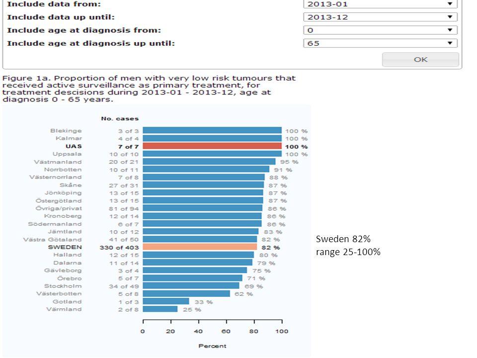 www.npcr.se Sweden 82% range 25-100%