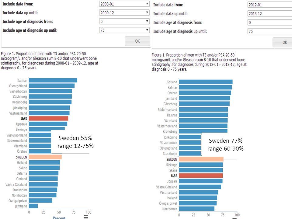 www.npcr.se Sweden 55% range 12-75% Sweden 77% range 60-90%