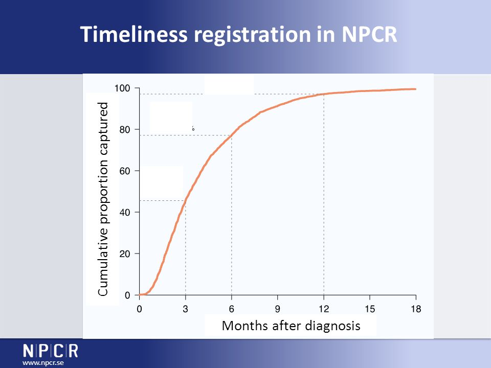 www.npcr.se Timeliness registration in NPCR Months after diagnosis Cumulative proportion captured