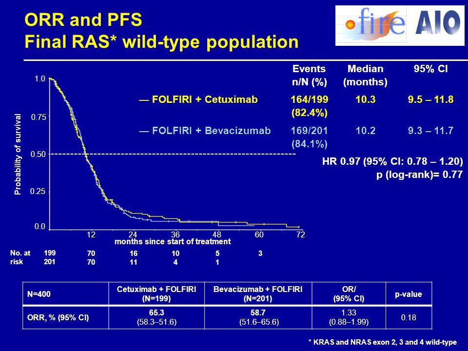 ORR and PFS Final RAS* wild-type population Events n/N (%) Median (months) 95% CI ― FOLFIRI + Cetuximab 164/199 (82.4%) 10.39.5 – 11.8 ― FOLFIRI + Bev
