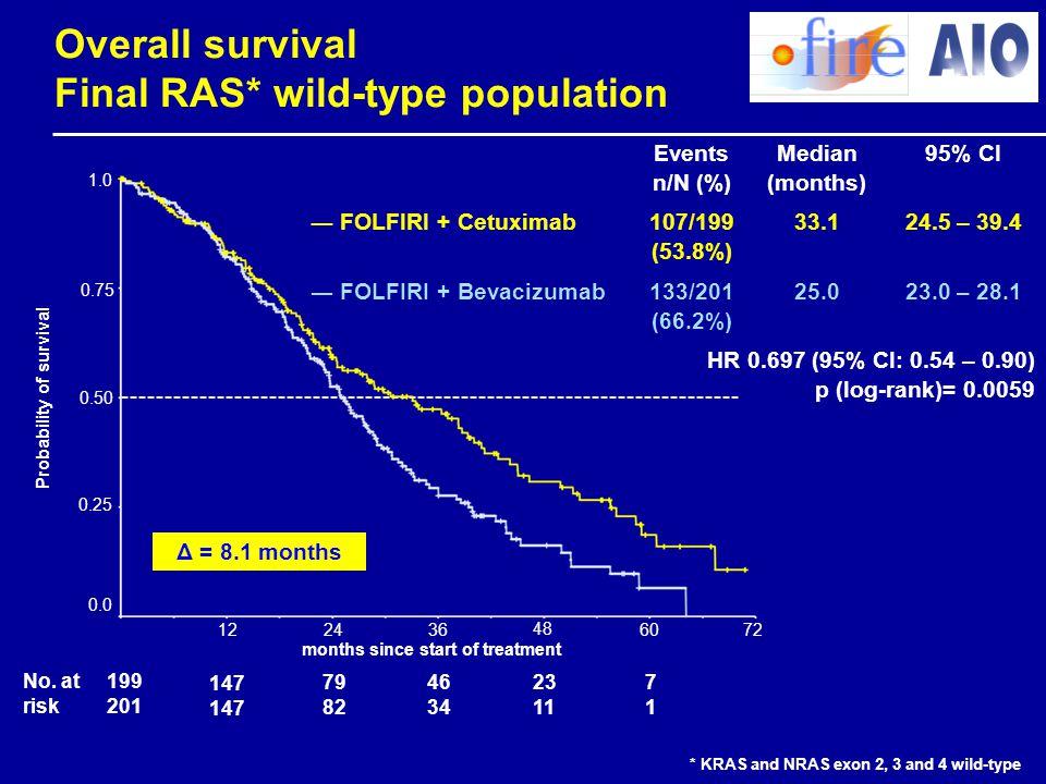 Overall survival Final RAS* wild-type population Events n/N (%) Median (months) 95% CI ― FOLFIRI + Cetuximab 107/199 (53.8%) 33.124.5 – 39.4 ― FOLFIRI