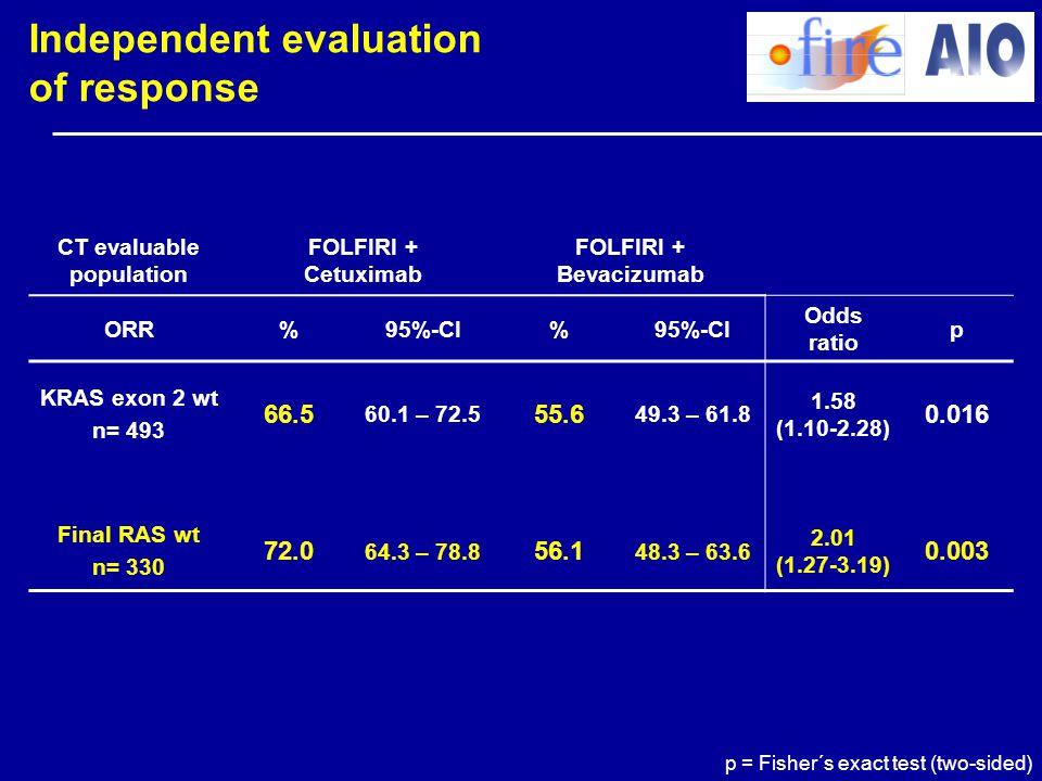 p = Fisher´s exact test (two-sided) CT evaluable population FOLFIRI + Cetuximab FOLFIRI + Bevacizumab ORR%95%-CI% Odds ratio p KRAS exon 2 wt n= 493 6