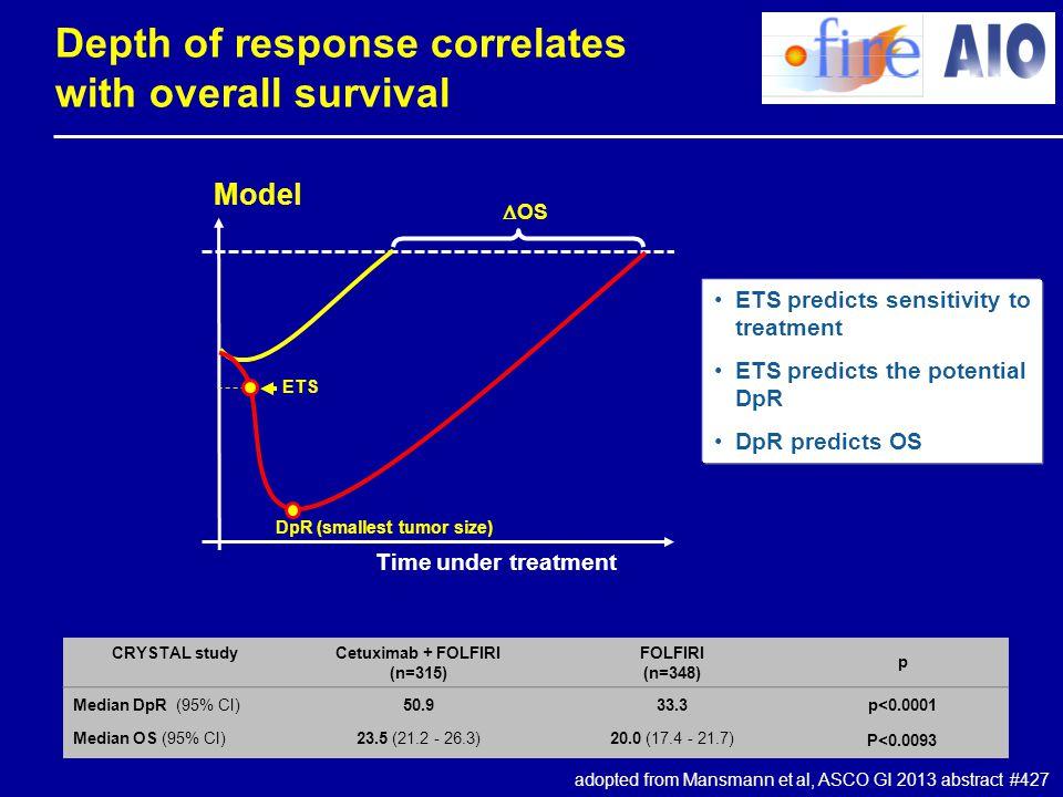 Depth of response correlates with overall survival CRYSTAL study Cetuximab + FOLFIRI (n=315) FOLFIRI (n=348) p Median DpR (95% CI)50.933.3p<0.0001 Med