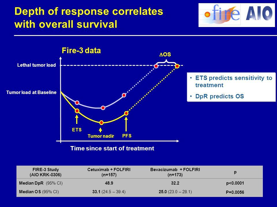 Depth of response correlates with overall survival FIRE-3 Study (AIO KRK-0306) Cetuximab + FOLFIRI (n=157) Bevacizumab + FOLFIRI (n=173) p Median DpR