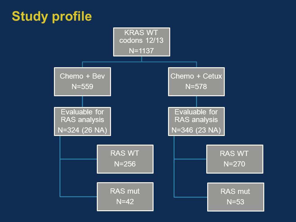 Study profile KRAS WT codons 12/13 N=1137 Chemo + Bev N=559 Evaluable for RAS analysis N=324 (26 NA) RAS WT N=256 RAS mut N=42 Chemo + Cetux N=578 Eva