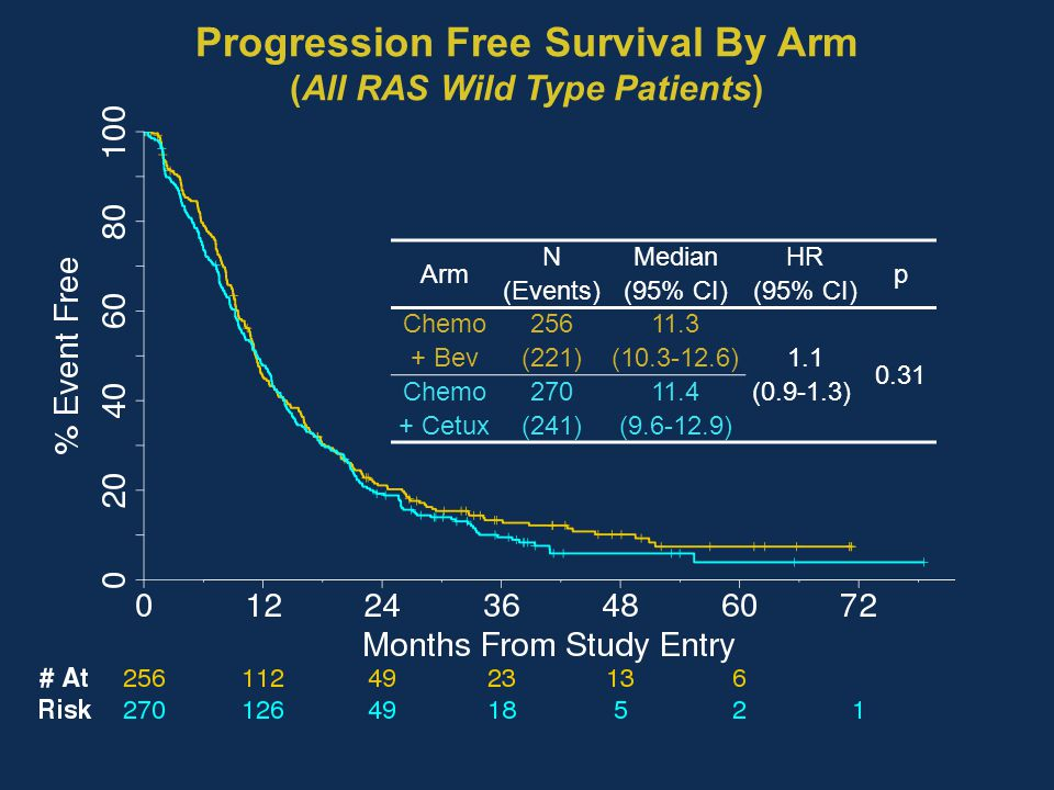 Progression Free Survival By Arm (All RAS Wild Type Patients) Arm N (Events) Median (95% CI) HR (95% CI) p Chemo + Bev 256 (221) 11.3 (10.3-12.6) 1.1