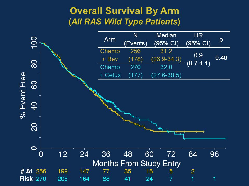 Overall Survival By Arm (All RAS Wild Type Patients) Arm N (Events) Median (95% CI) HR (95% CI) p Chemo + Bev 256 (178) 31.2 (26.9-34.3) 0.9 (0.7-1.1)