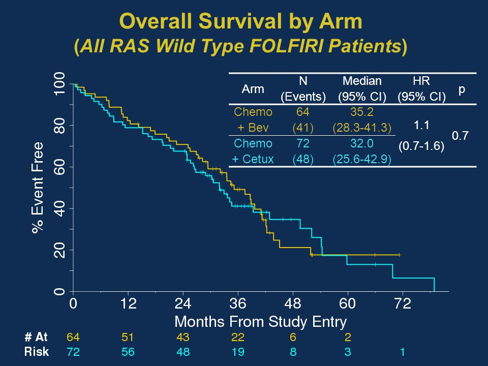 Overall Survival by Arm (All RAS Wild Type FOLFIRI Patients) Arm N (Events) Median (95% CI) HR (95% CI) p Chemo + Bev 64 (41) 35.2 (28.3-41.3) 1.1 (0.