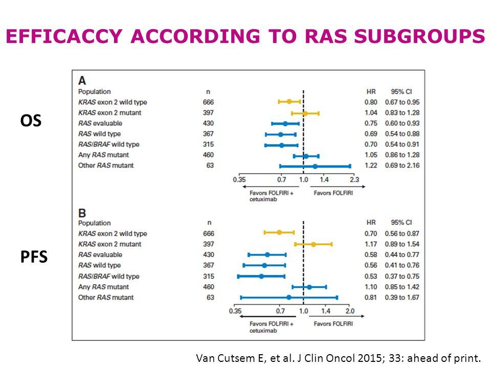 Van Cutsem E, et al. J Clin Oncol 2015; 33: ahead of print. PFS OS EFFICACCY ACCORDING TO RAS SUBGROUPS