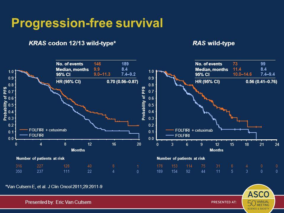 Progression-free survival Presented by: Eric Van Cutsem KRAS codon 12/13 wild-type*RAS wild-type 17815311475318400 1891549244115300 Probability of PFS