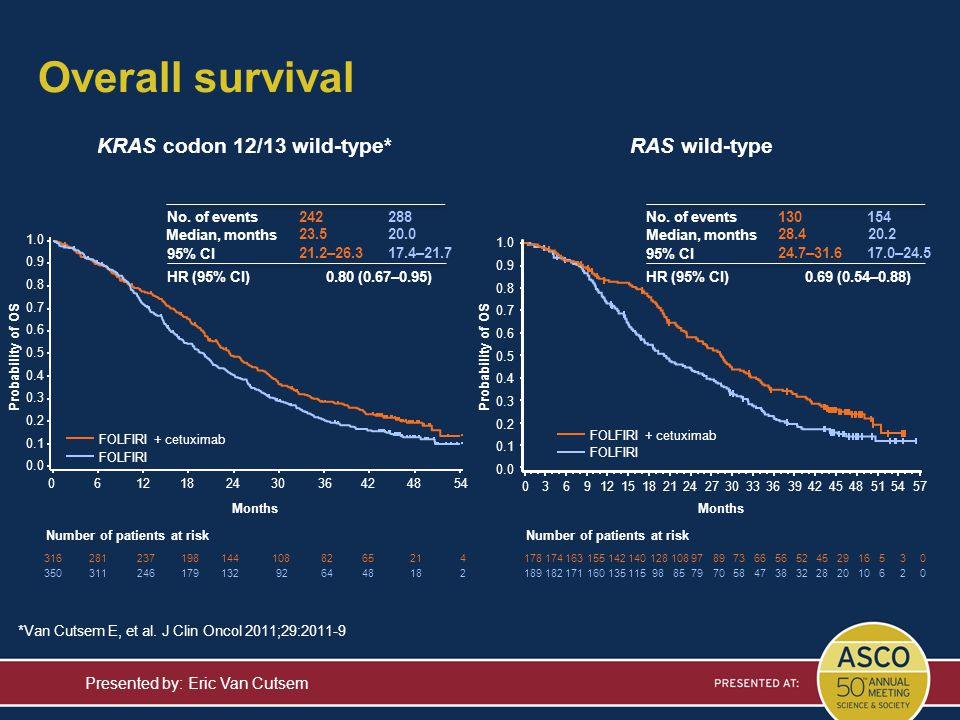 Overall survival Presented by: Eric Van Cutsem RAS wild-type Probability of OS 036912151821242730333639424548515457 1781741631551421401281089789736656