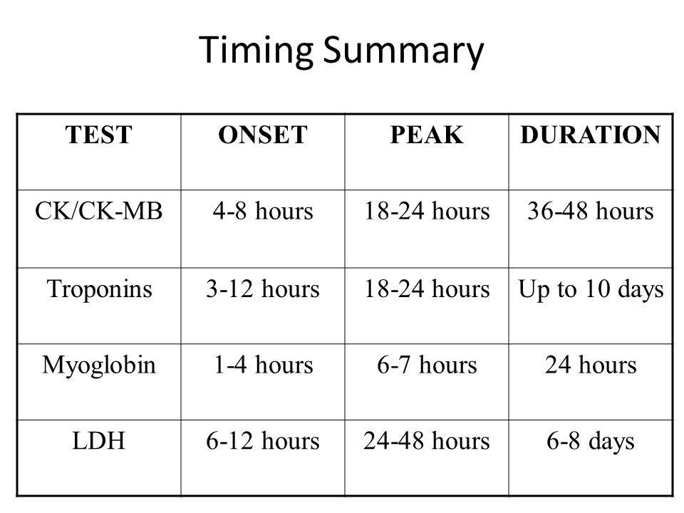 Timing Summary TESTONSETPEAKDURATION CK/CK-MB4-8 hours18-24 hours36-48 hours Troponins3-12 hours18-24 hoursUp to 10 days Myoglobin1-4 hours6-7 hours24 hours LDH6-12 hours24-48 hours6-8 days