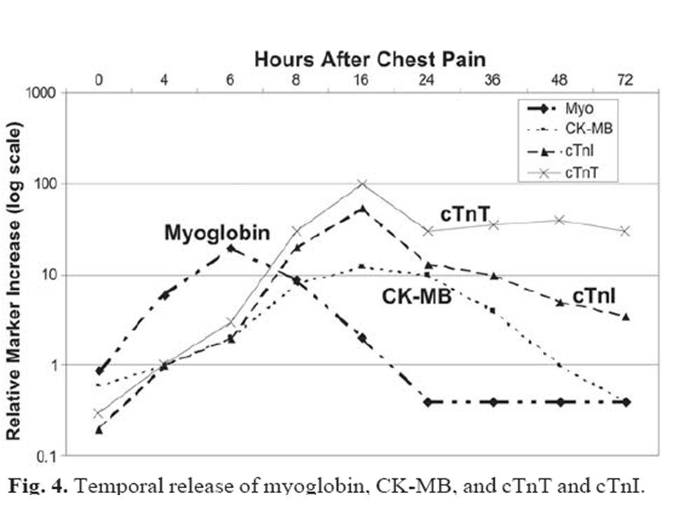 CK: Total, Isoenzymes 3 major isoenzymes- CK- MM, MB & BB total CK activity →sk musc (2500 U/g); hrt (473 U/g); brain (55 U/g).