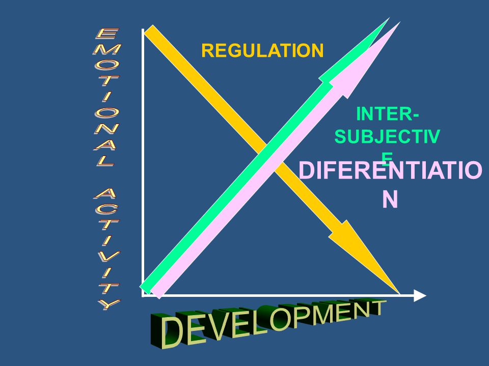REGULATION INTER- SUBJECTIV E DIFERENTIATIO N
