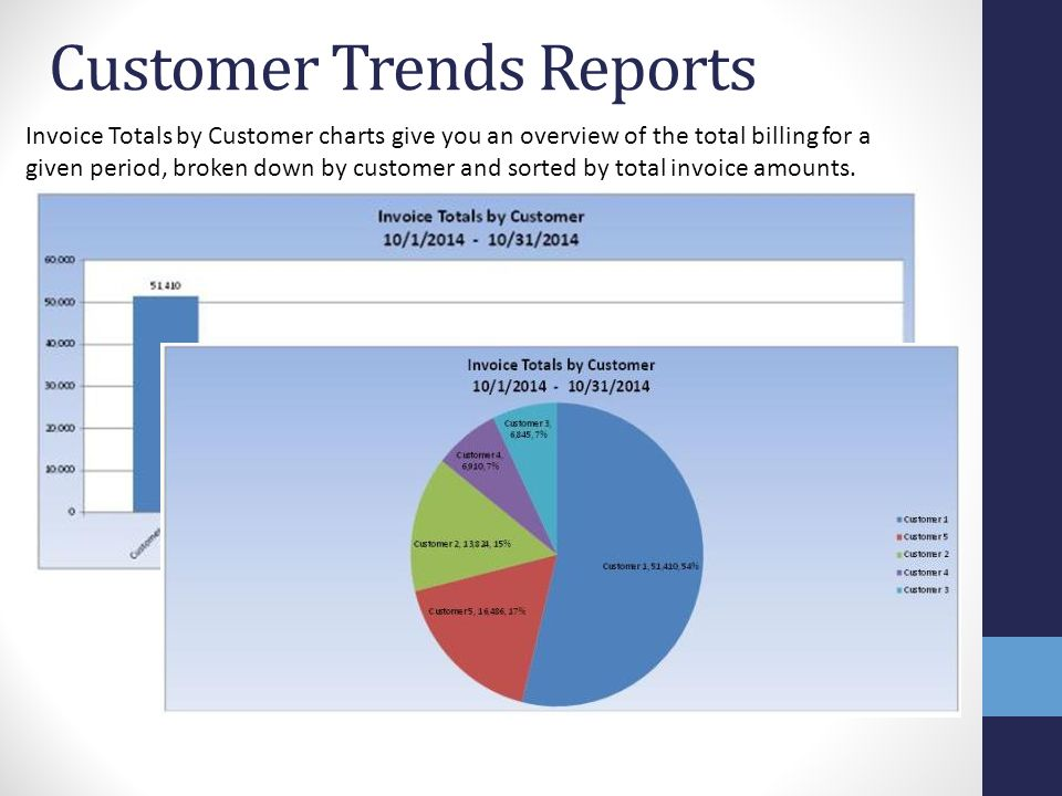 Customer Trends Reports Invoice Totals by Customer charts give you an overview of the total billing for a given period, broken down by customer and sorted by total invoice amounts.