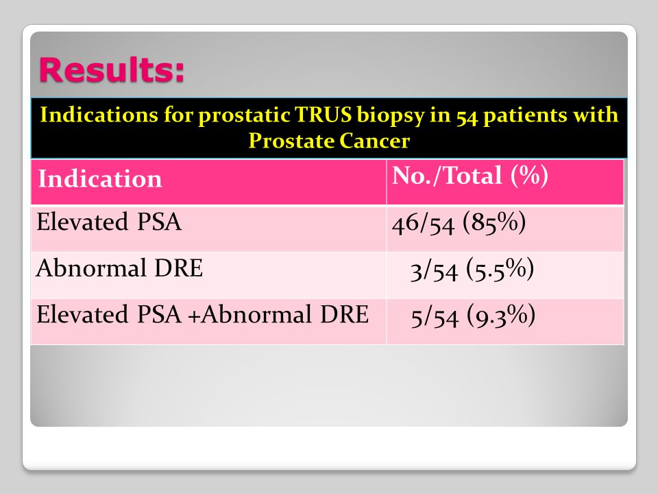 Results: Indication No./Total (%) Elevated PSA46/54 (85%) Abnormal DRE 3/54 (5.5%) Elevated PSA +Abnormal DRE 5/54 (9.3%) Indications for prostatic TRUS biopsy in 54 patients with Prostate Cancer