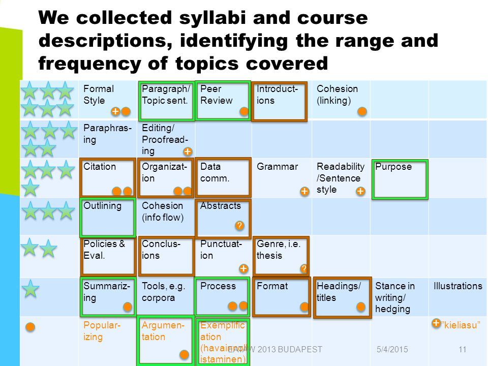 We collected syllabi and course descriptions, identifying the range and frequency of topics covered Formal Style Paragraph/ Topic sent.