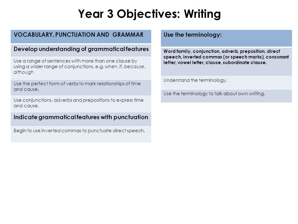 Year 3 Objectives: Writing VOCABULARY, PUNCTUATION AND GRAMMAR Develop understanding of grammatical features Use a range of sentences with more than one clause by using a wider range of conjunctions, e.g.