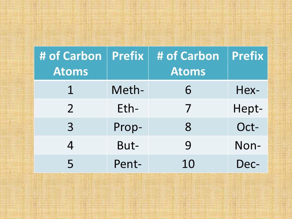 # of Carbon Atoms Prefix# of Carbon Atoms Prefix 1Meth-6Hex- 2Eth-7Hept- 3Prop-8Oct- 4But-9Non- 5Pent-10Dec-