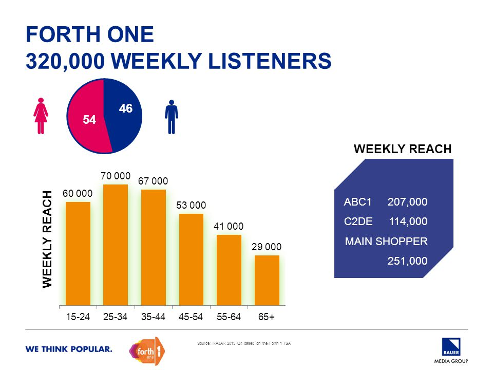 FORTH ONE 320,000 WEEKLY LISTENERS WEEKLY REACH ABC1 207,000 C2DE 114,000 MAIN SHOPPER 251,000 WEEKLY REACH Source: RAJAR 2013 Q4 based on the Forth 1 TSA