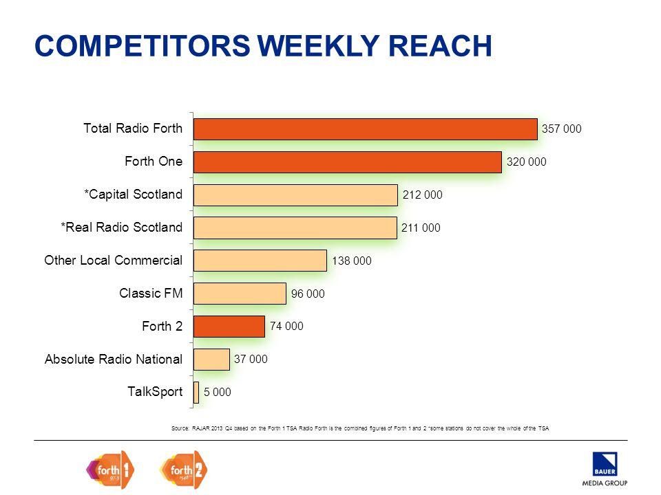 RADIO FORTH 357,000 WEEKLY LISTENERS Source: RAJAR 2013 Q4 based on the Forth 1 TSA WEEKLY REACH ABC1 220,000 C2DE 137,000 MAIN SHOPPER 283,000 WEEKLY REACH