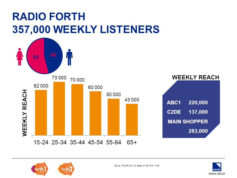 RADIO FORTH 357,000 WEEKLY LISTENERS Source: RAJAR 2013 Q4 based on the Forth 1 TSA WEEKLY REACH ABC1 220,000 C2DE 137,000 MAIN SHOPPER 283,000 WEEKLY REACH