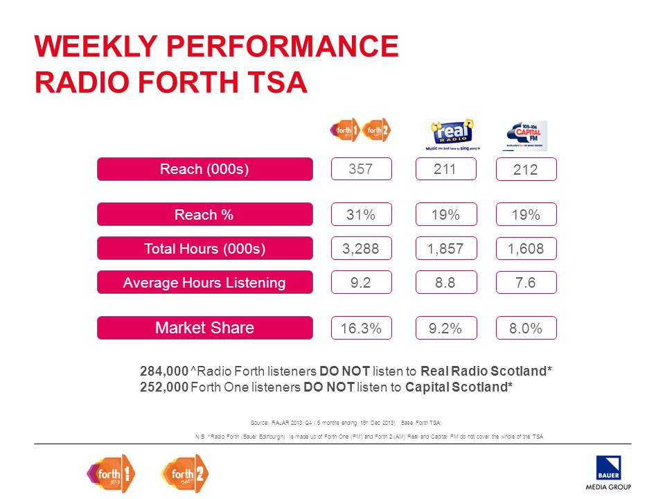 WEEKLY PERFORMANCE RADIO FORTH TSA Reach (000s) Reach % Total Hours (000s) Average Hours Listening Market Share 212 19% 1,608 7.6 8.0% 31% 3,288 9.2 16.3% 357 19% 1,857 8.8 9.2% 211 284,000 ^Radio Forth listeners DO NOT listen to Real Radio Scotland* 252,000 Forth One listeners DO NOT listen to Capital Scotland* N.B.