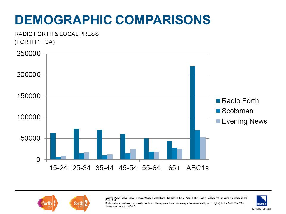 DEMOGRAPHIC COMPARISONS RADIO FORTH & LOCAL PRESS (FORTH 1 TSA) Source: Rajar Period Q42013 Base:^Radio Forth (Bauer Edinburgh) Base: Forth 1 TSA *Some stations do not cover the whole of the Forth TSA Radio stations are based on weekly reach and Newspapers based on average issue readership (excl.digital) in the Forth One TSA ( Jicreg, data as at 01.10.2013