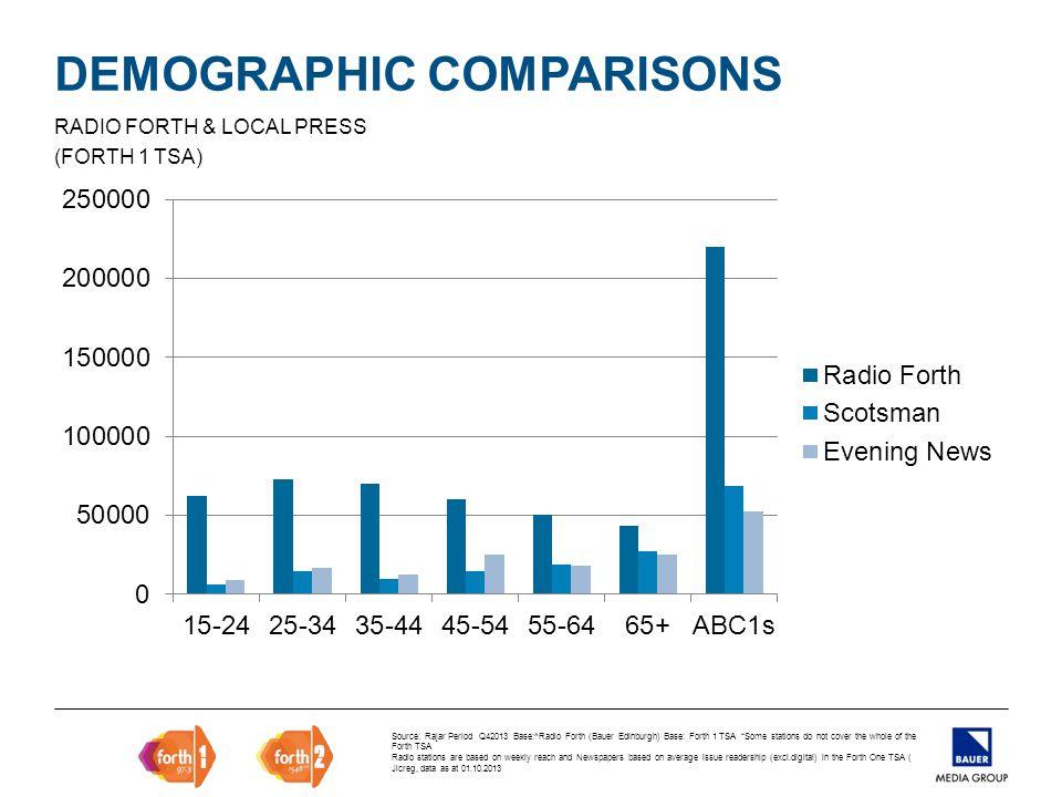DEMOGRAPHIC COMPARISONS RADIO FORTH & RADIO (FORTH 1 TSA) Source: Rajar Period Q4 2013 Base:^Radio Forth (Bauer Edinburgh) Base: Forth 1 TSA *Some stations do not cover the whole of the Forth TSA Radio stations are based on weekly reach