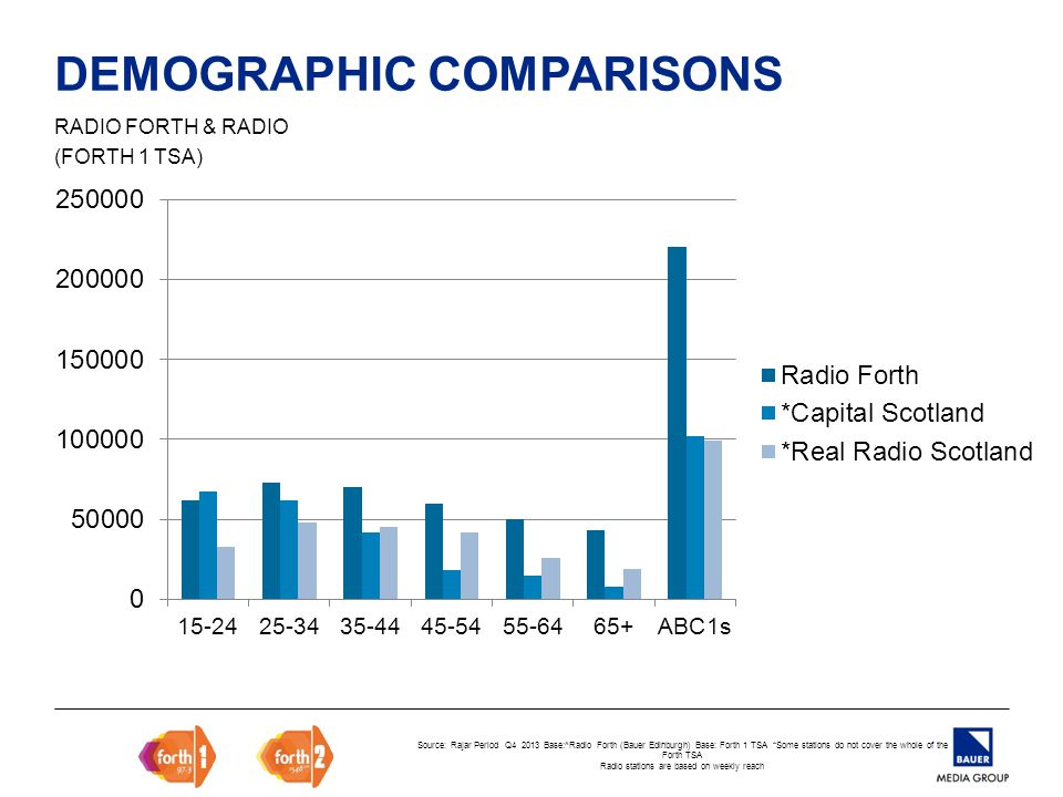 DEMOGRAPHIC COMPARISONS RADIO FORTH & RADIO (FORTH 1 TSA) Source: Rajar Period Q4 2013 Base:^Radio Forth (Bauer Edinburgh) Base: Forth 1 TSA *Some stations do not cover the whole of the Forth TSA Radio stations are based on weekly reach