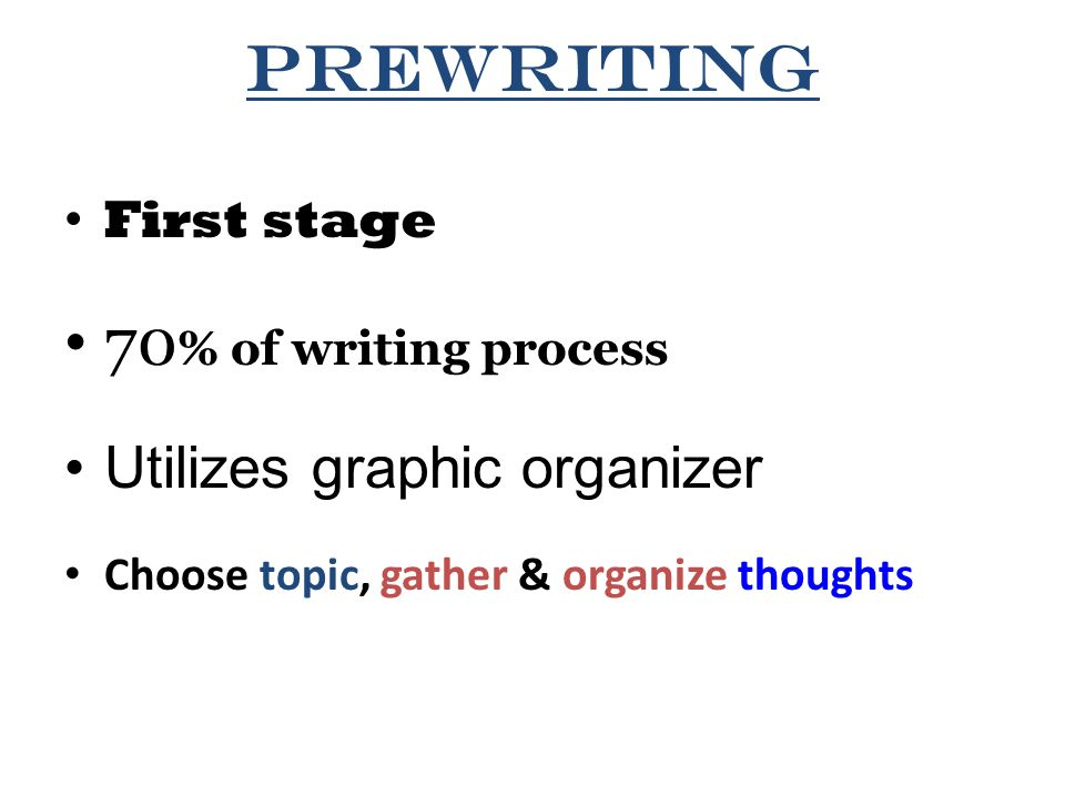 Prewriting First stage 70 % of writing process Utilizes graphic organizer Choose topic, gather & organize thoughts