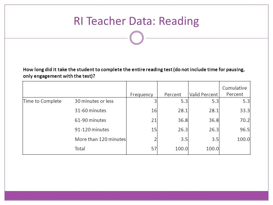 RI Teacher Data: Reading How long did it take the student to complete the entire reading test (do not include time for pausing, only engagement with t