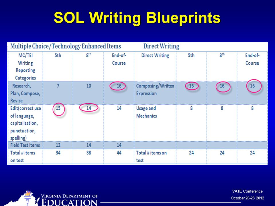VATE Conference October 26-28 2012 SOL Writing Blueprints