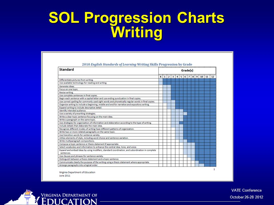 VATE Conference October 26-28 2012 SOL Progression Charts Writing