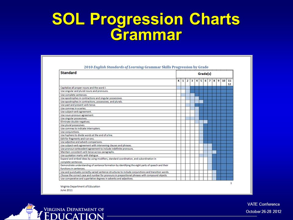 VATE Conference October 26-28 2012 SOL Progression Charts Grammar