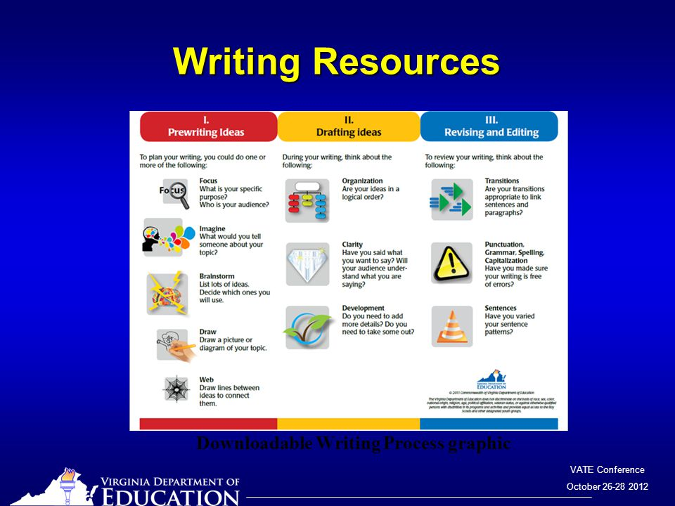 VATE Conference October 26-28 2012 Writing Resources Downloadable Writing Process graphic