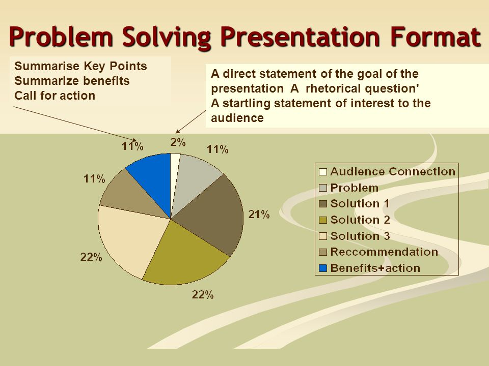 Problem Solving Presentation Format A direct statement of the goal of the presentation A rhetorical question A startling statement of interest to the audience Summarise Key Points Summarize benefits Call for action
