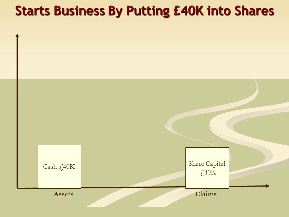 Starts Business By Putting £40K into Shares Cash £40K Share Capital £40K AssetsClaims