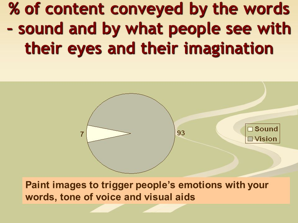 % of content conveyed by the words – sound and by what people see with their eyes and their imagination Paint images to trigger people's emotions with your words, tone of voice and visual aids