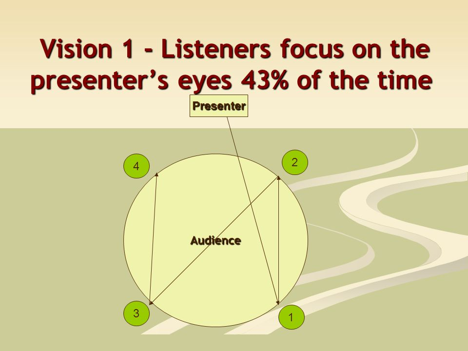 Vision 1 - Listeners focus on the presenter's eyes 43% of the time Vision 1 - Listeners focus on the presenter's eyes 43% of the time Audience Presenter 2 1 4 3