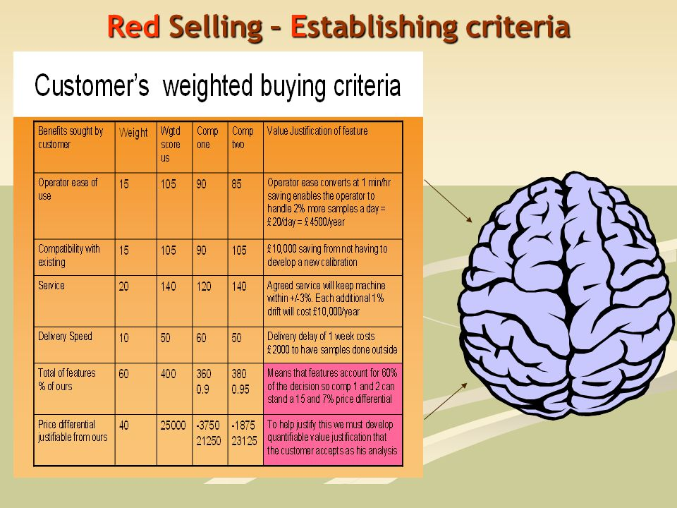 Red Selling – Establishing criteria