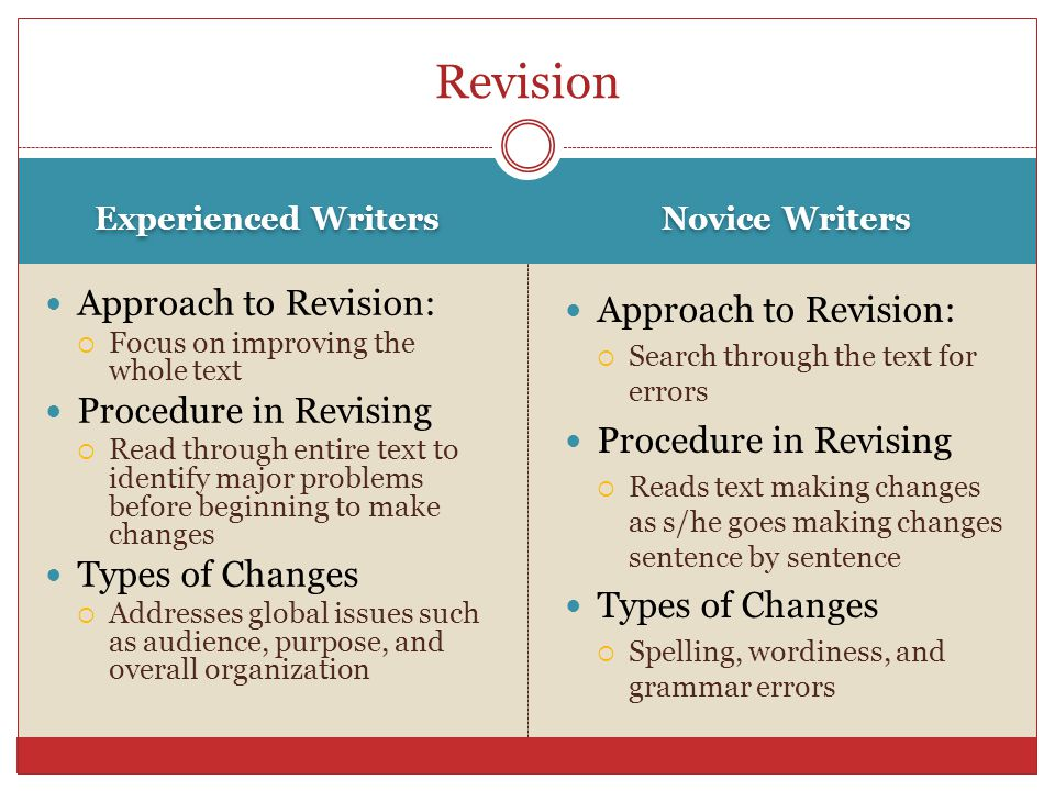 Experienced Writers Novice Writers Approach to Revision:  Focus on improving the whole text Procedure in Revising  Read through entire text to ident