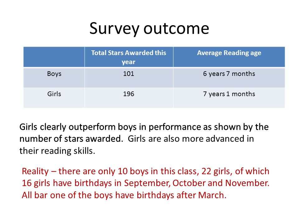 Survey outcome Total Stars Awarded this year Average Reading age Boys1016 years 7 months Girls1967 years 1 months Girls clearly outperform boys in performance as shown by the number of stars awarded.